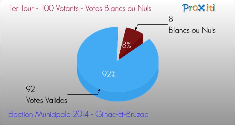 tour1-election-municipale-2014