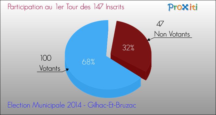 tour1b-election-municipale-2014